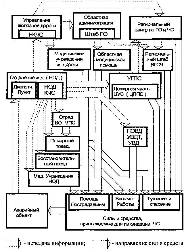 Схема привлечения сил и средств региона при пожаре в железнодорожном тоннеле