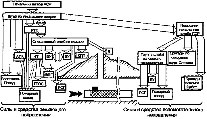 Схема управления подразделениями при пожаре в железнодорожном тоннеле