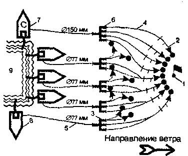 Схема боевого развертывания при тушении фонтана компактными водяными струями