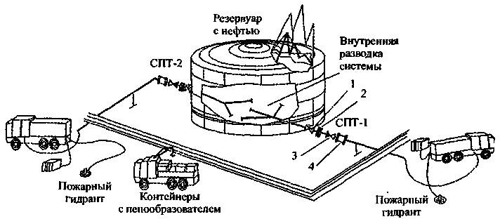 Принципиальная схема подачи пены низкой кратности при тушении пожара в резервуаре подслойным способом: