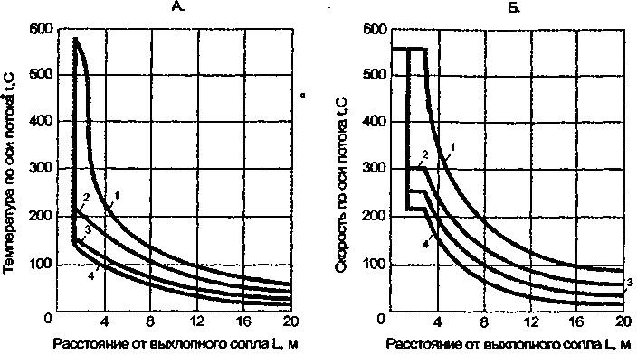 Изменение температуры и скорости в различных сечениях струи
