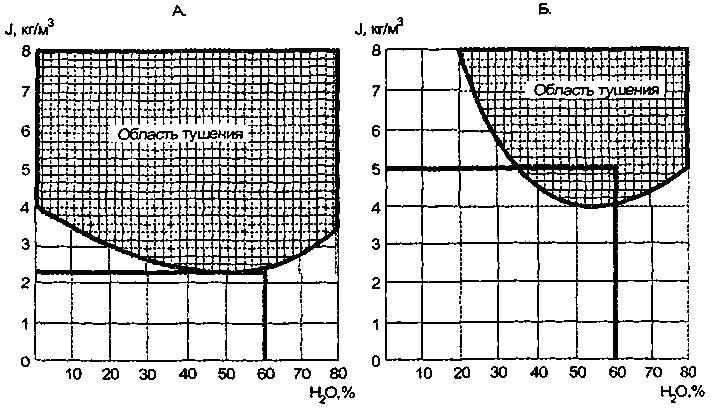 Изменение удельного расхода в зависимости от содержания воды в струе АГВТ