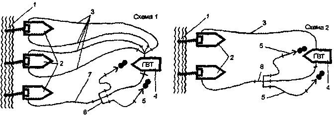 Схемы боевого развертывания при тушении фонтанов АГВТ