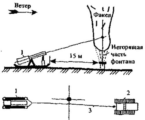 Схема подачи порошка к фонтану при тушении с помощью пламеподавителя ППП-200